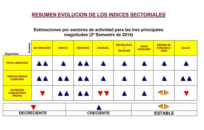 Evolución opinión inversiones marketing en españa