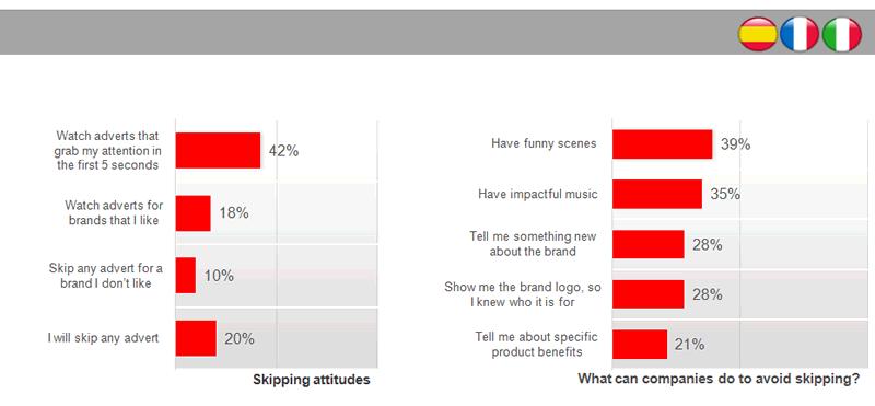 Preferencias usuarios youtube sobre publicidad