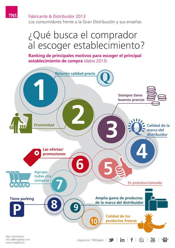 Estudio retail España