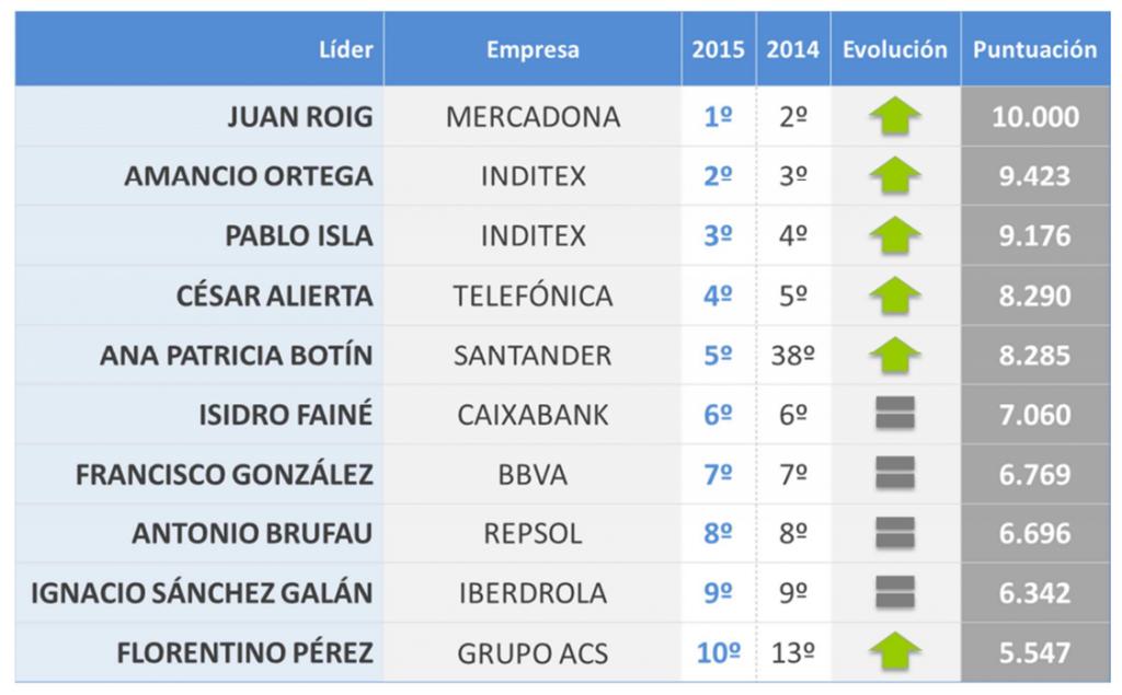 Reputación lideres empresariales España 2015